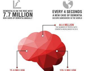 Infographic : The Importance of Assistive Technology in Dementia