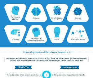 Recognising Depression in older people